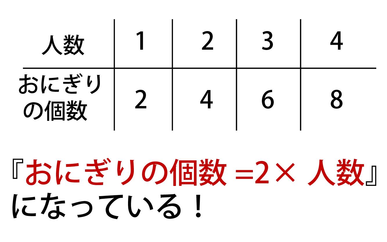 おにぎりの数=2×人数になっている画像