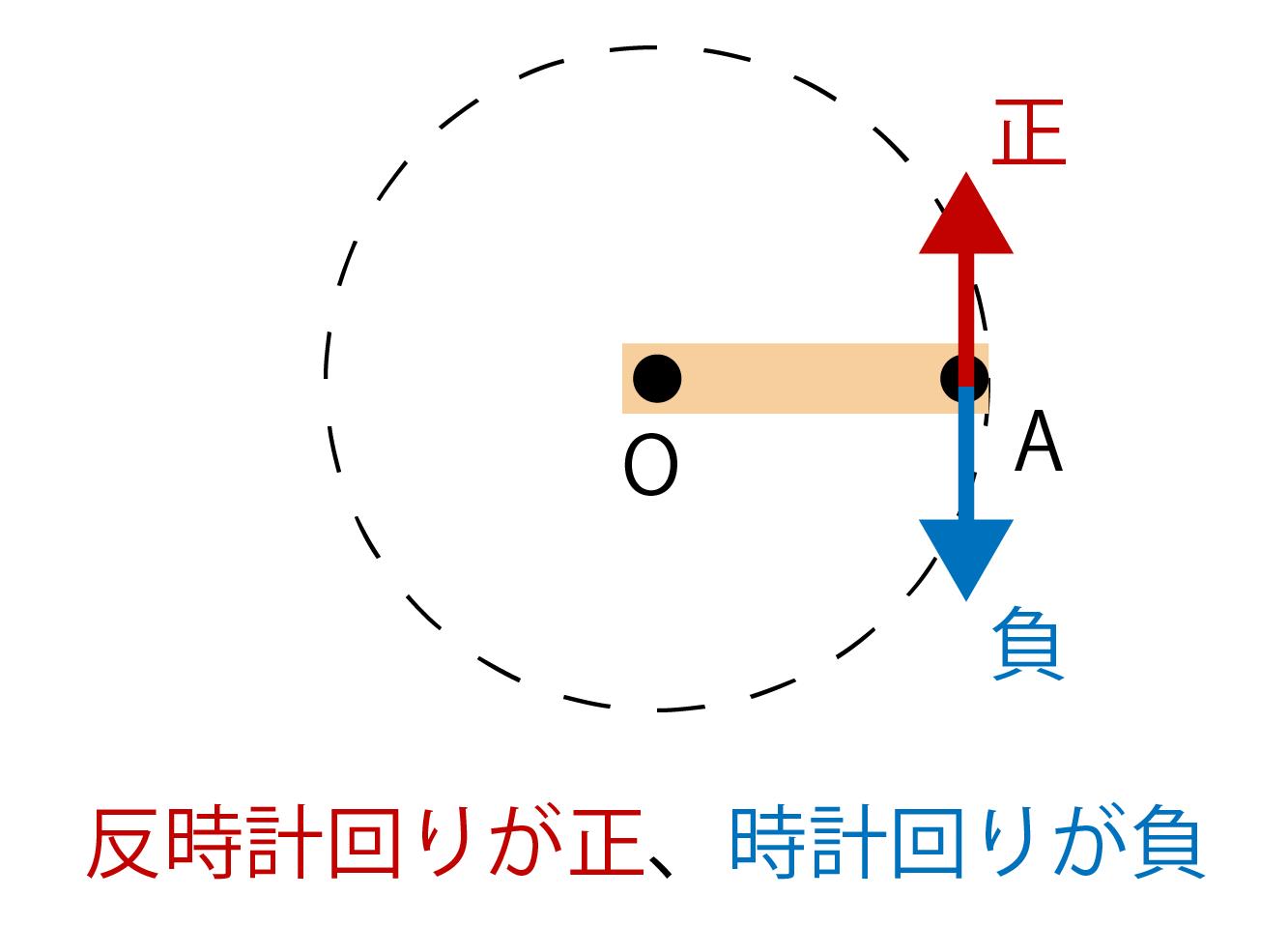 力のモーメントの正と負の関係画像