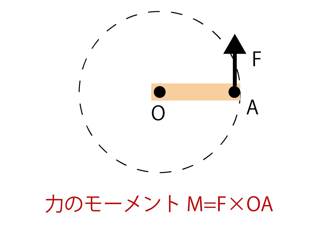 力のモーメントの公式・求め方解説画像