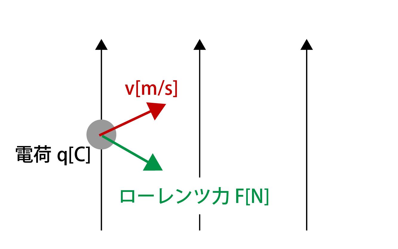 電荷粒子が磁場に対して垂直に飛び込んだ場合の画像