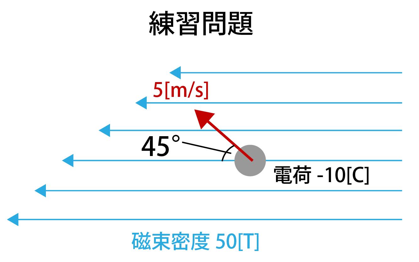 ローレンツ力の練習問題画像
