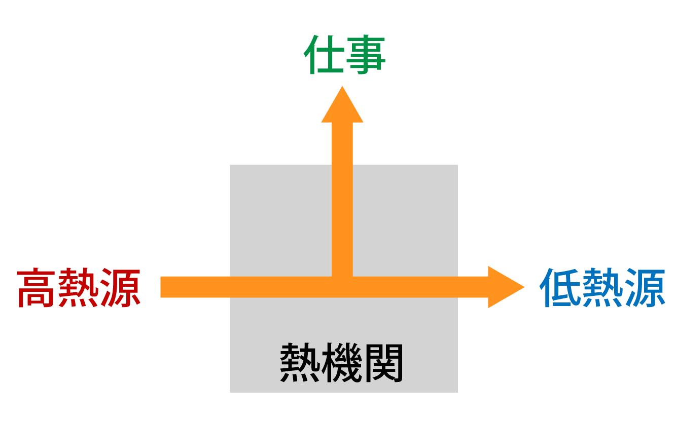 熱機関の仕事の仕組み解説画像