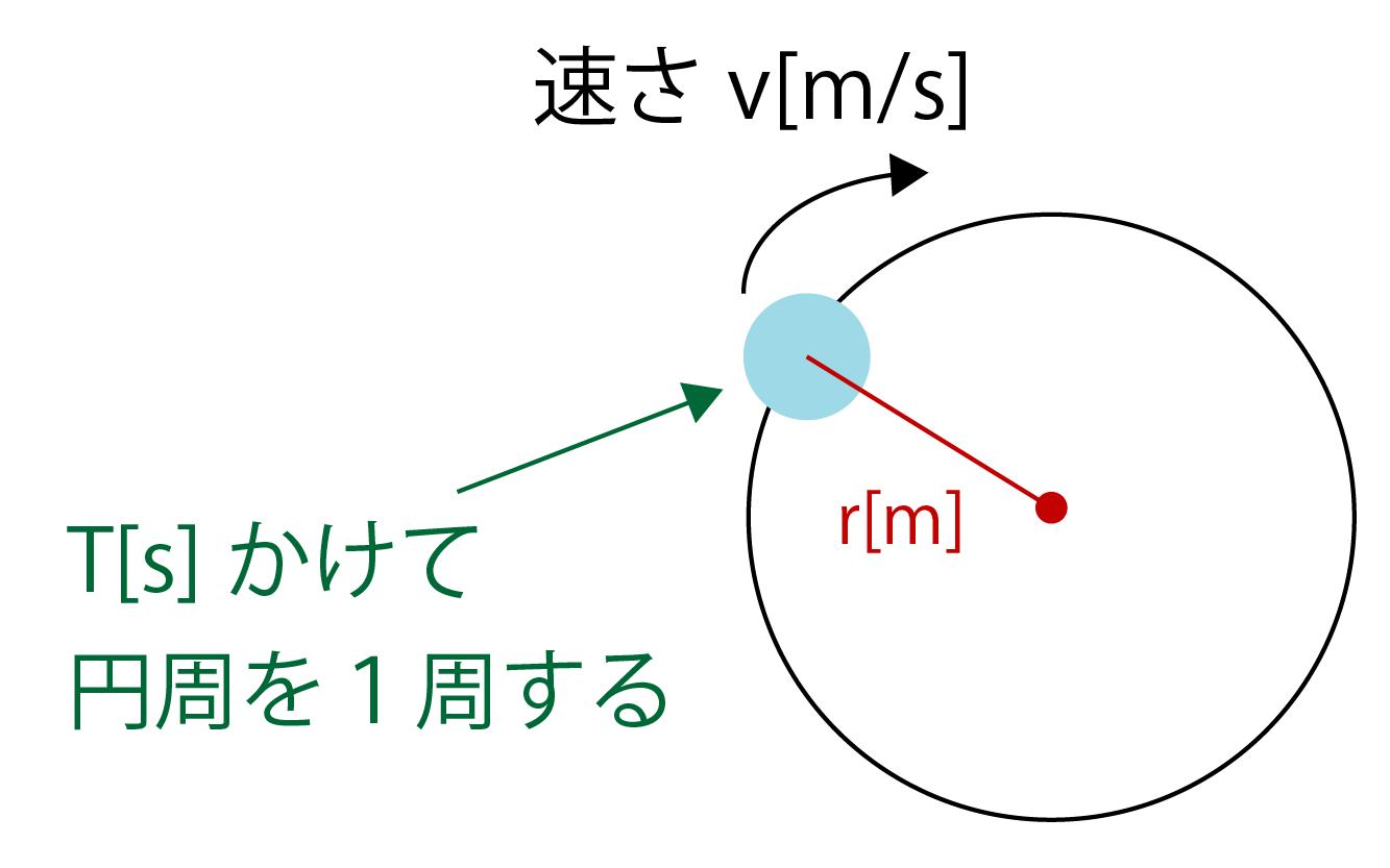 円の半径がr[m]、物体の速度がv[m/s]の画像