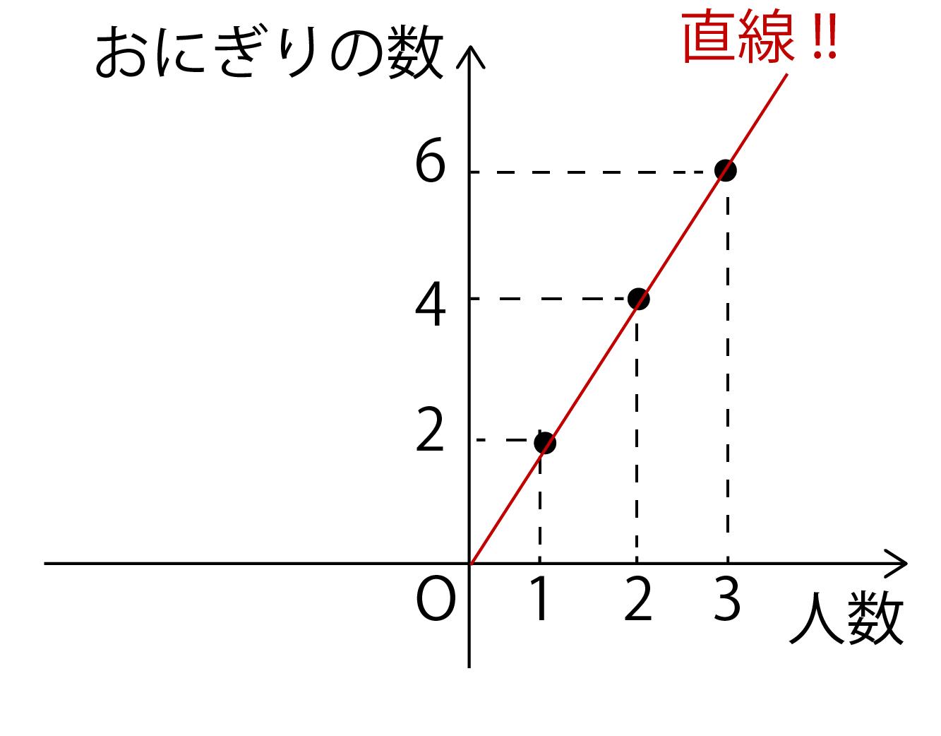 比例のグラフの書き方解説画像
