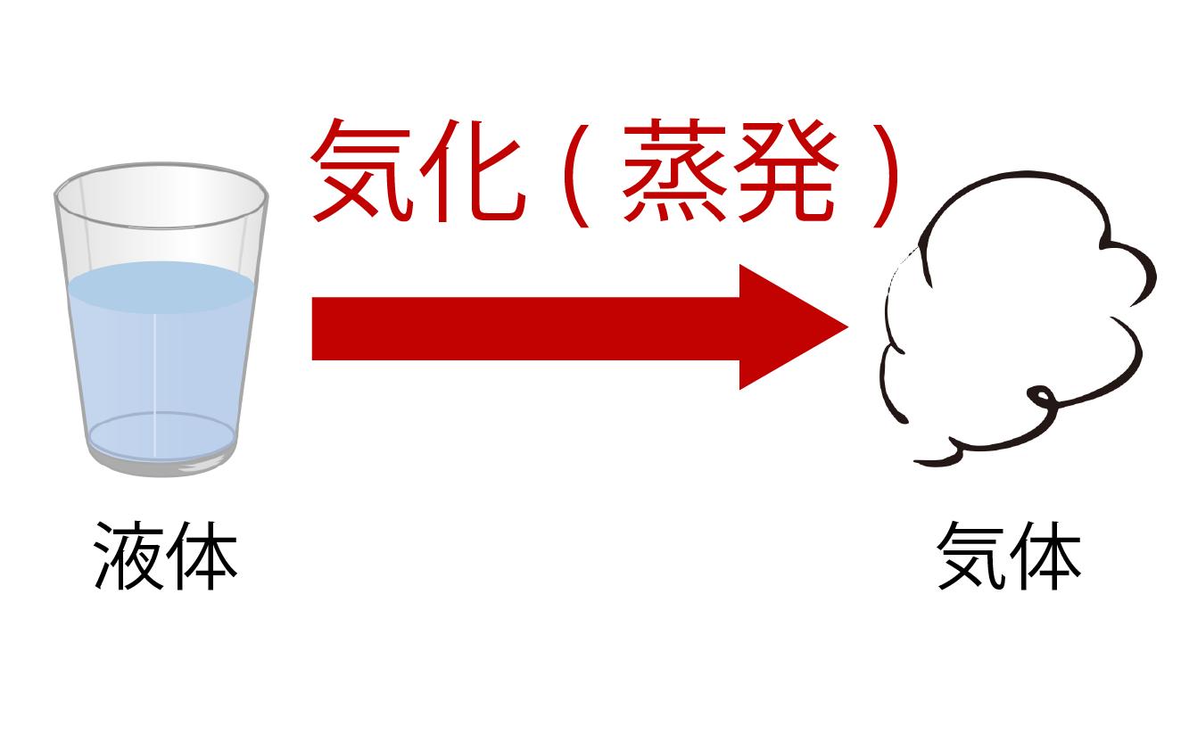 物質の三態変化 気化の解説画像