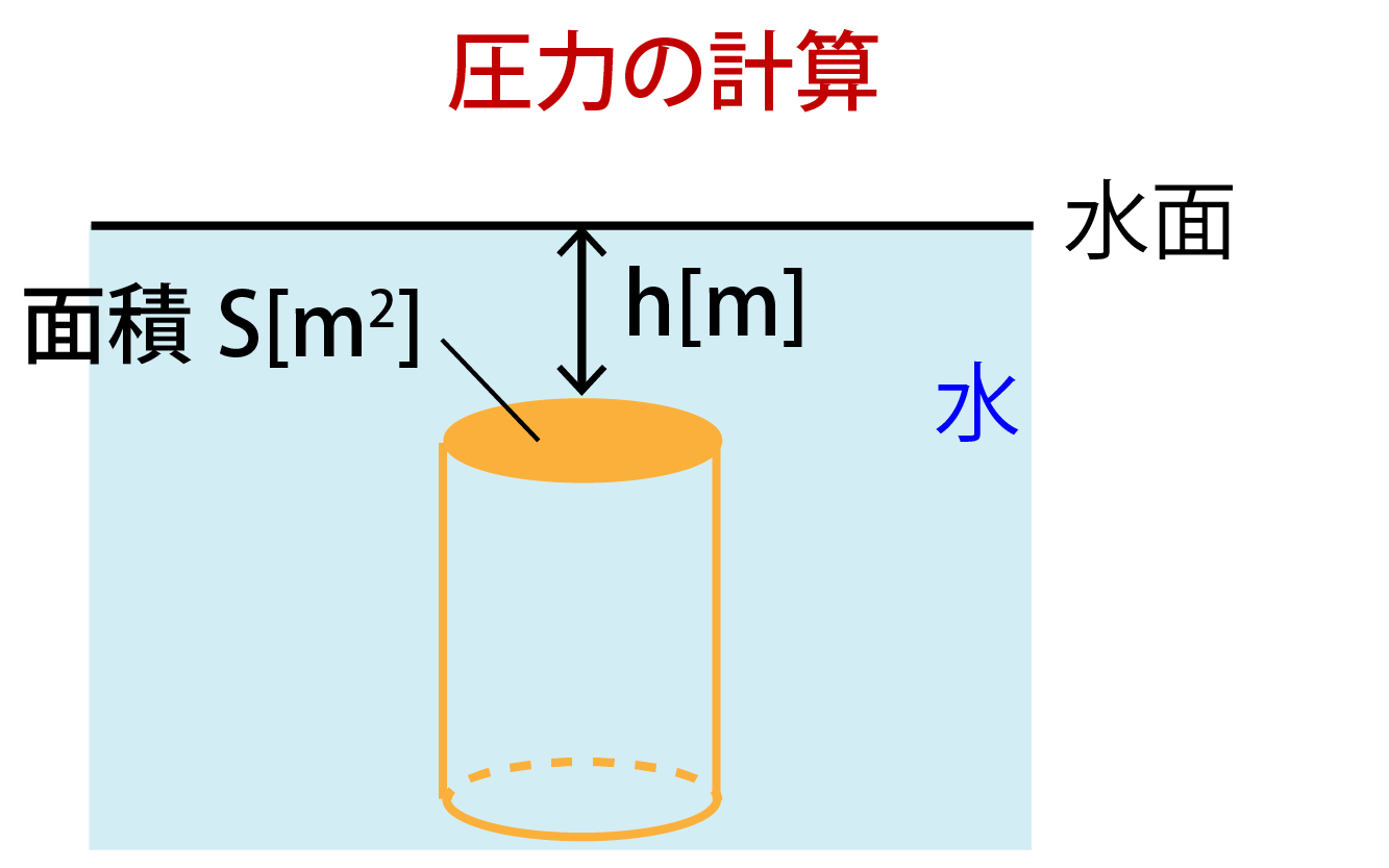 深さ(水深)h[m]のところにある物体