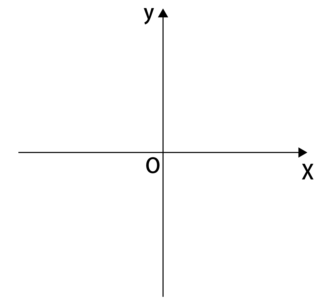 x軸とy軸