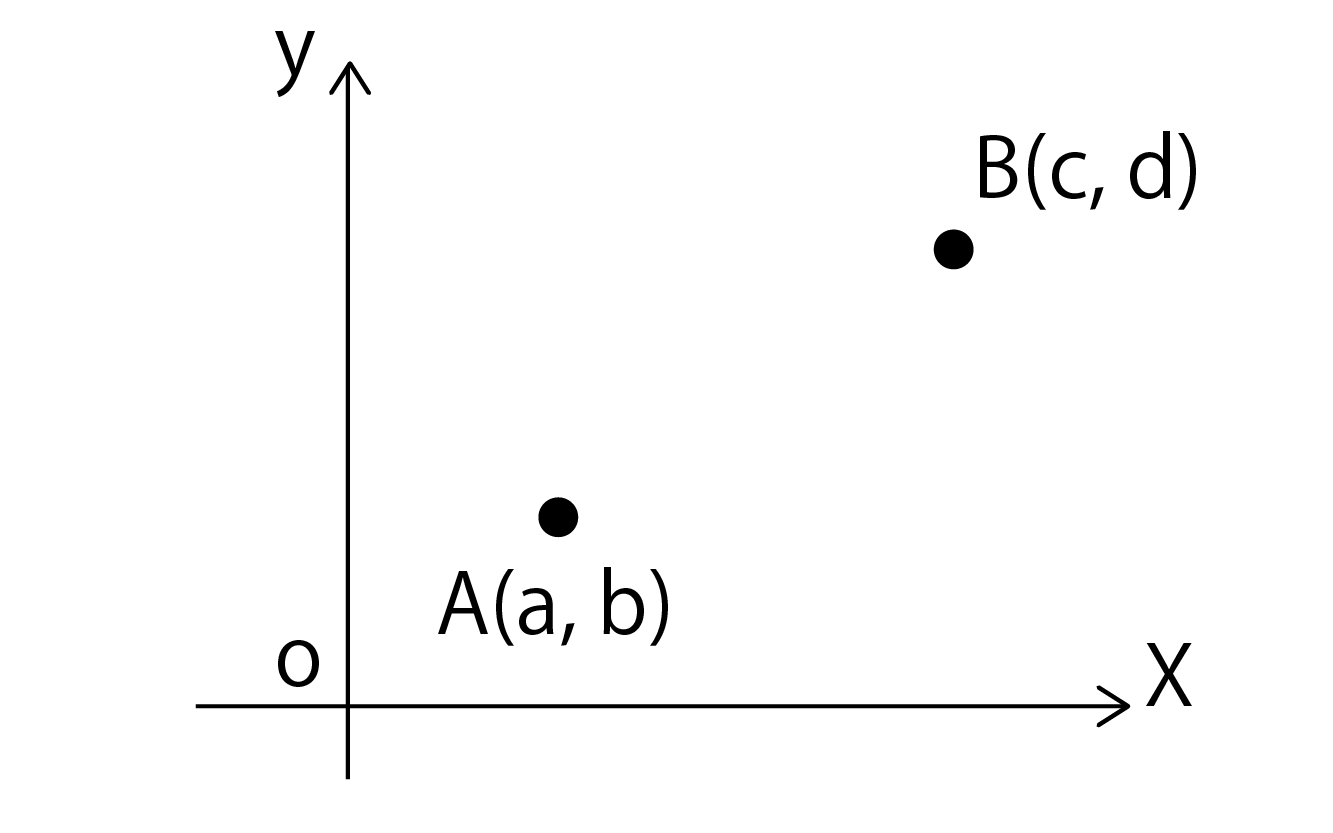 点A(a, b)と点B(c, d)