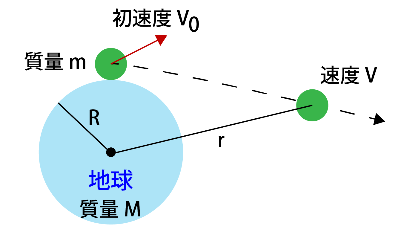 第二宇宙速度の求め方解説画像