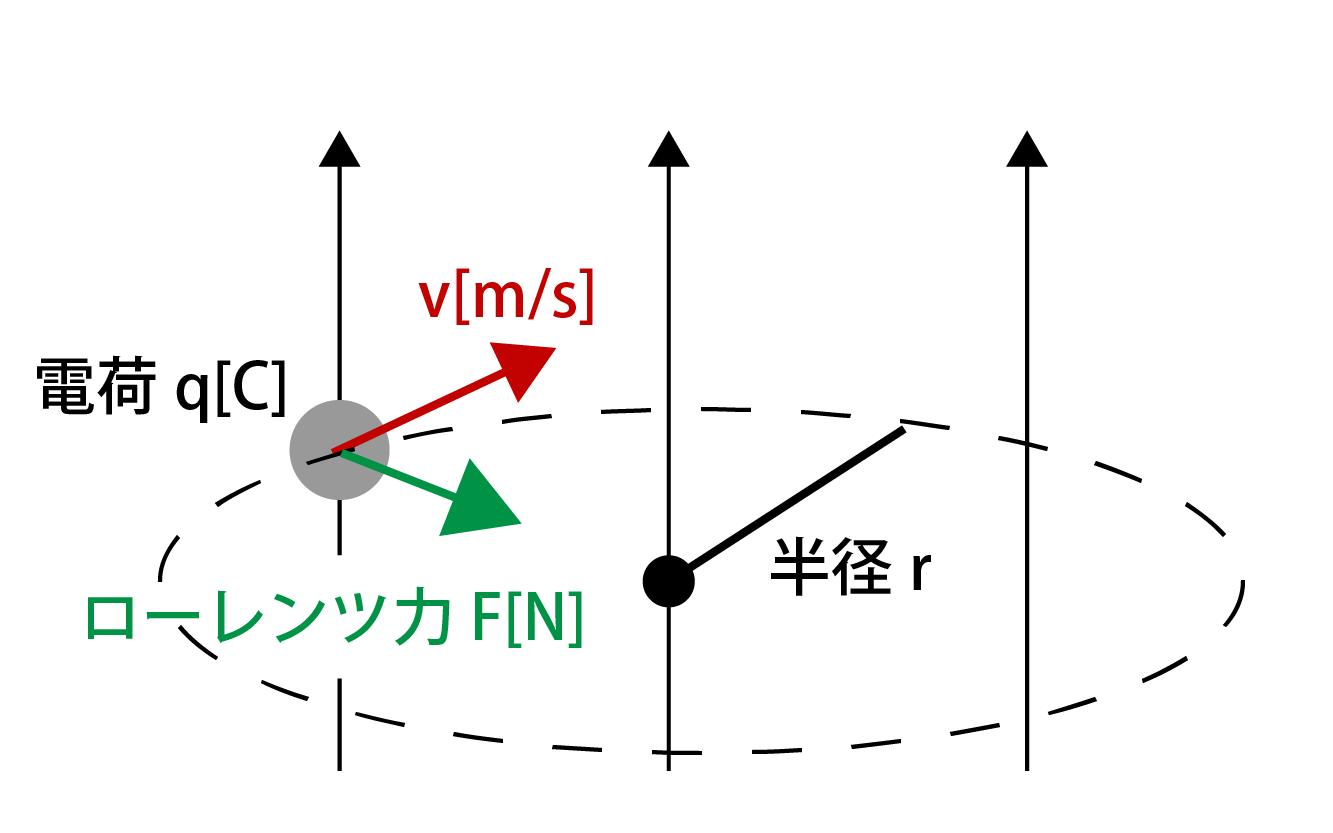 ローレンツ力と円運動の解説画像