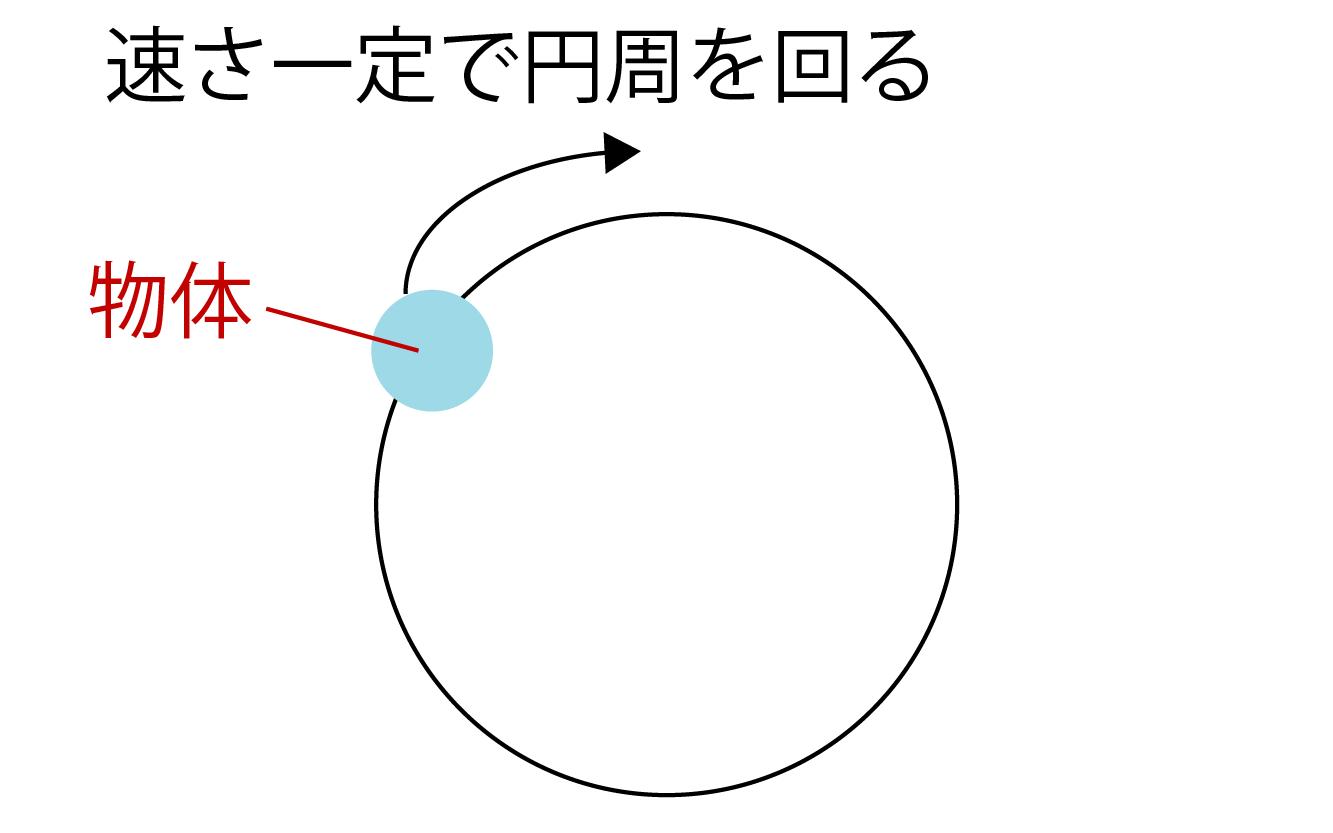 角速度とは何かの解説画像