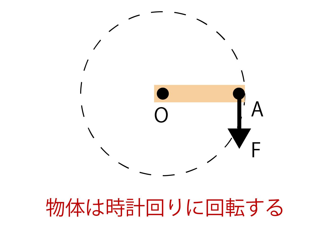 物体が時計回りに回転する画像
