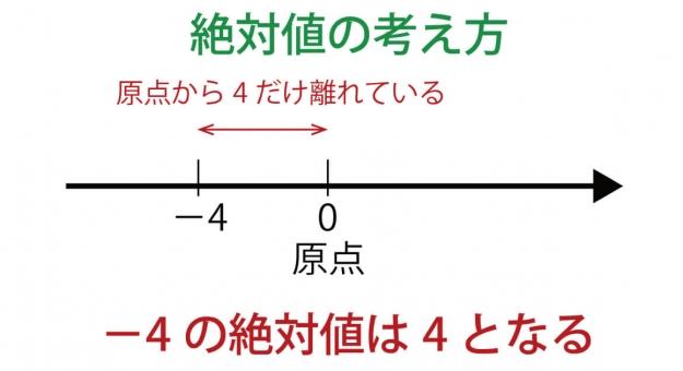 絶対値とは何か?誰でも簡単に理解できる絶対値の解説!5つの計算問題付き