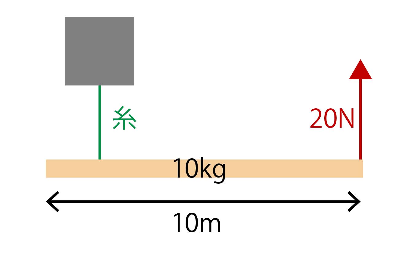 力のモーメントの計算問題画像