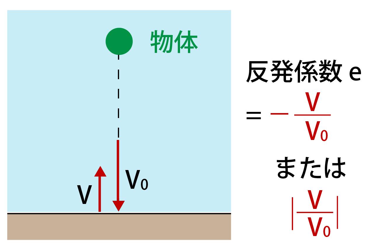 反発係数の公式・求め方解説画像