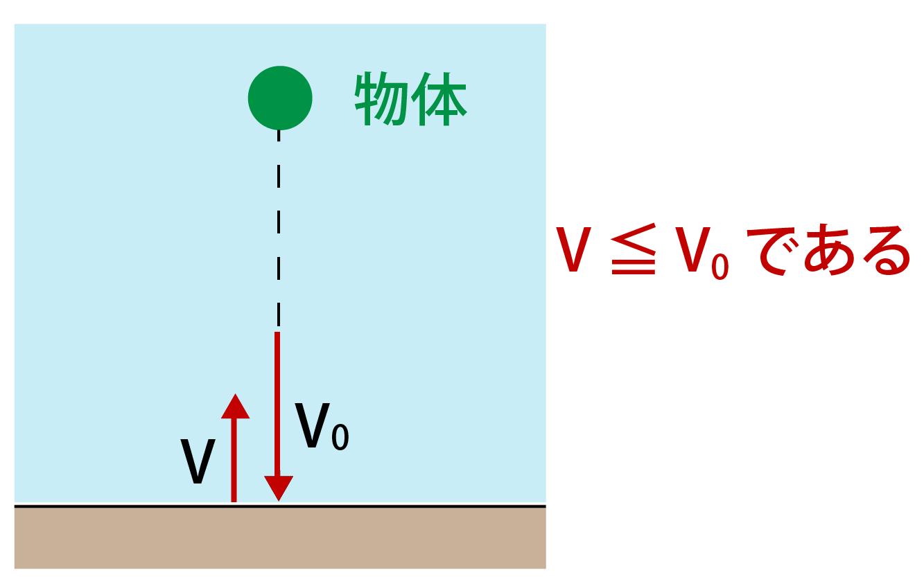 反発係数の大きさ解説画像