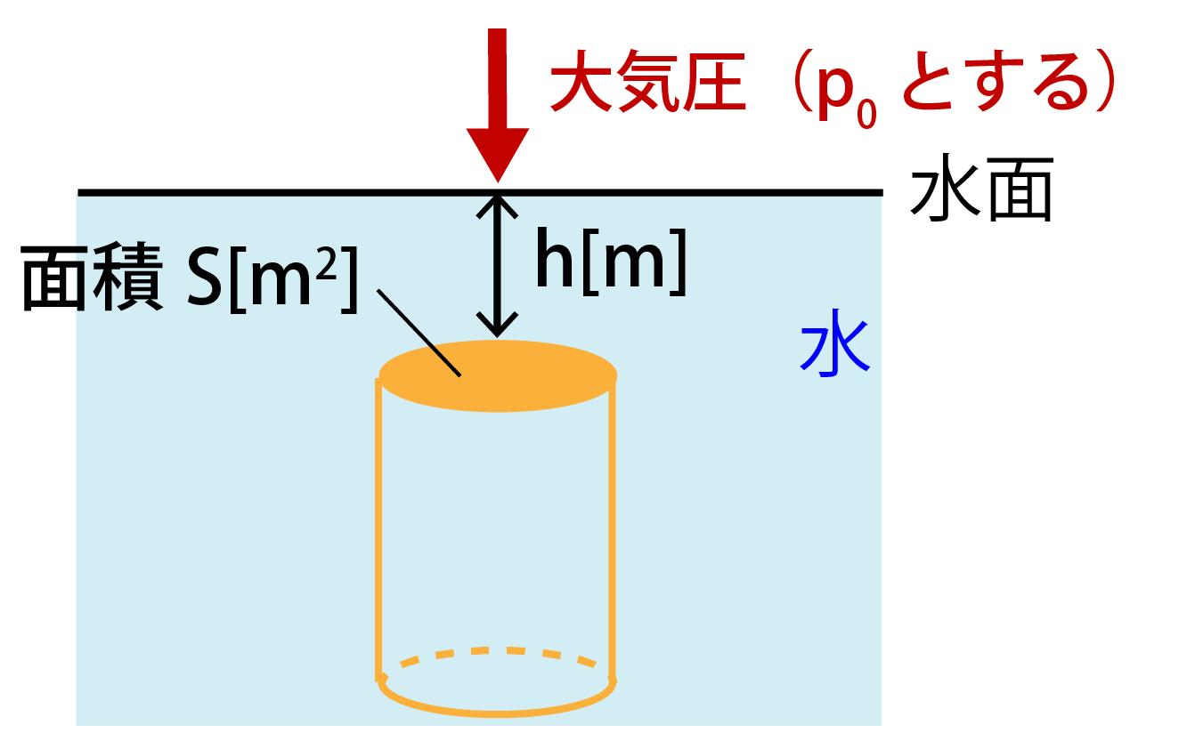 水面が大気圧で押される画像