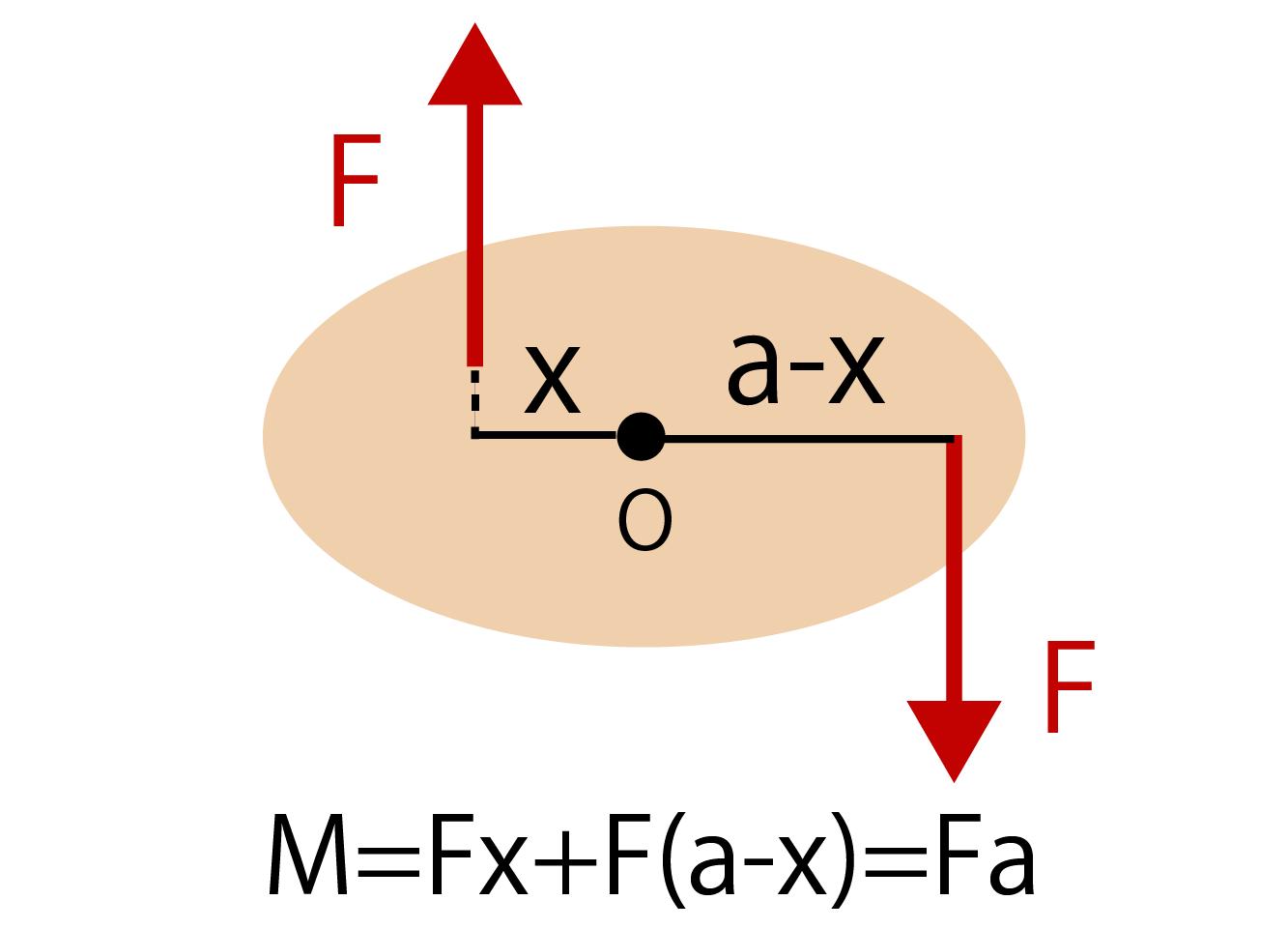 偶力のモーメントの公式・求め方解説画像