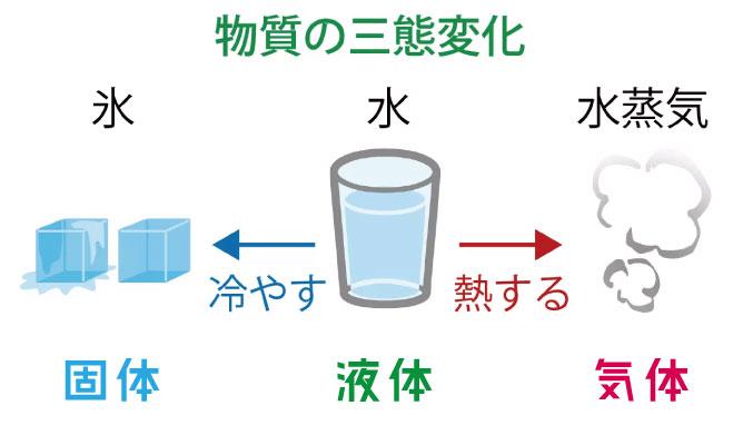 物質の三態とは何かの解説画像