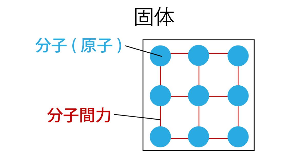 個体を形成している分子(原子)の画像