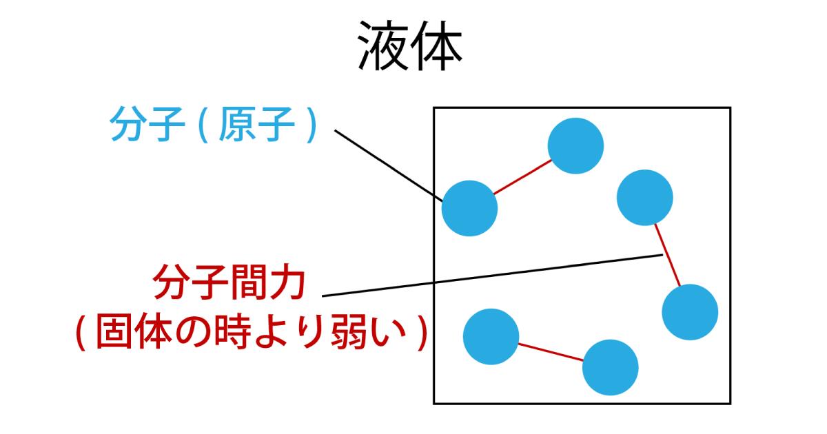 液体を形成している分子(原子)の画像