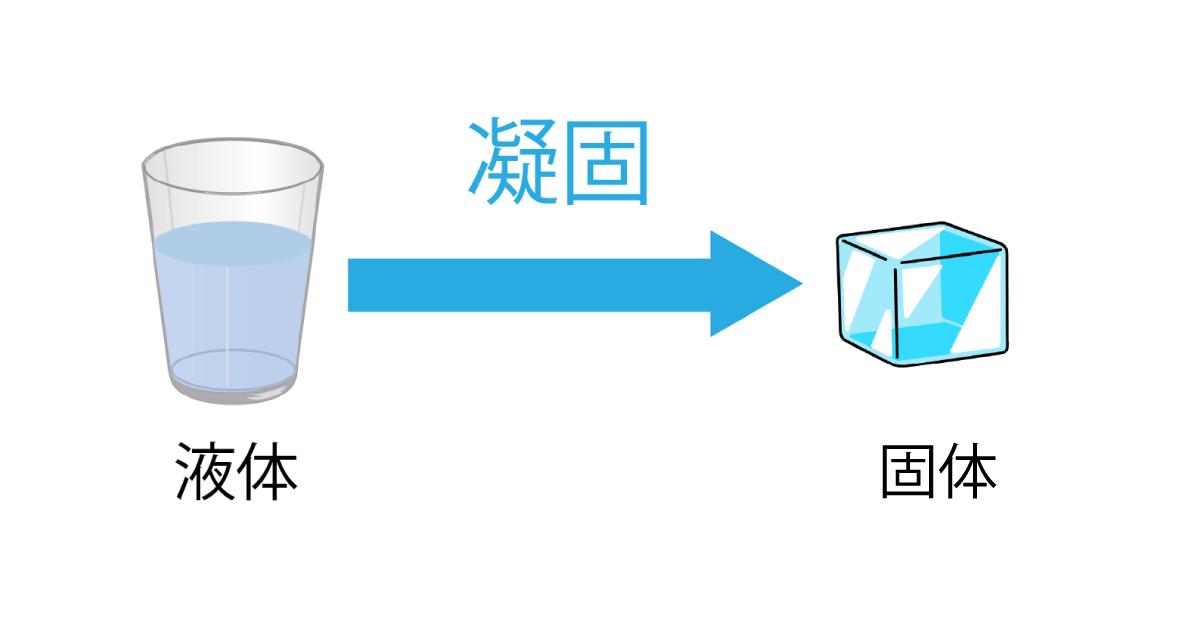 物質の三態変化 凝固の解説画像