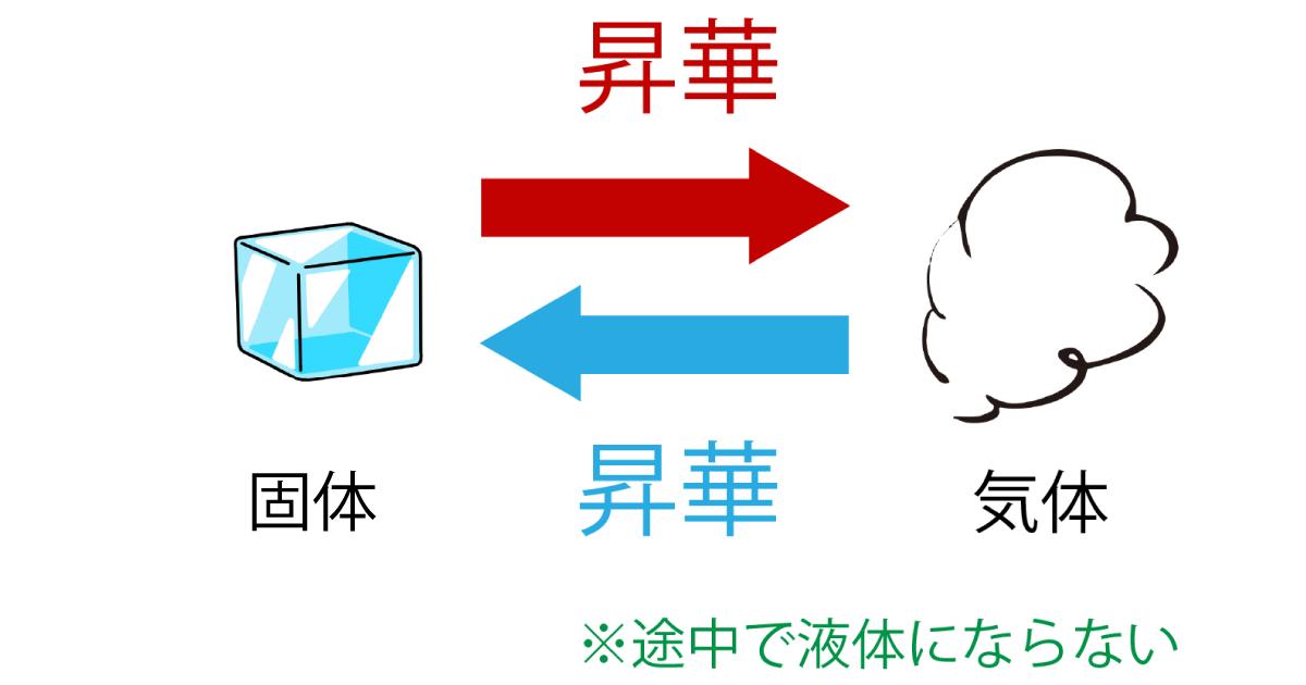 物質の三態変化 昇華の解説画像