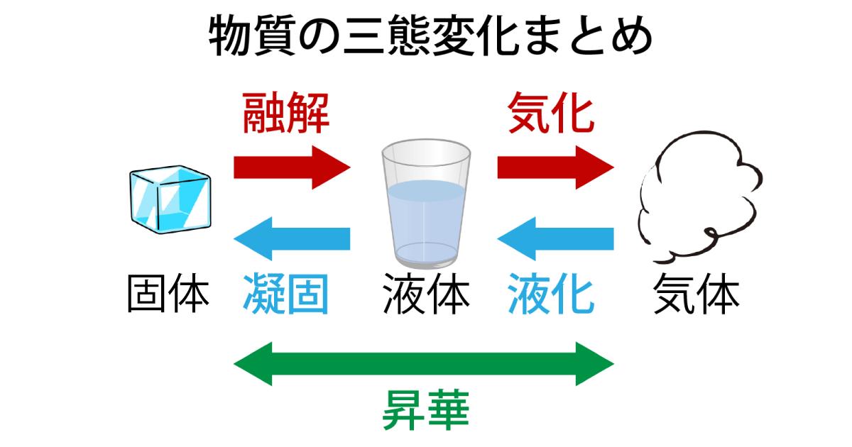 物質の三態変化まとめ画像
