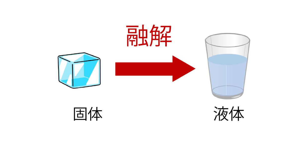 融解の解説画像