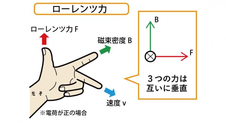 ローレンツ力を慶應生がイラストで丁寧に解説!円運動との関係も!