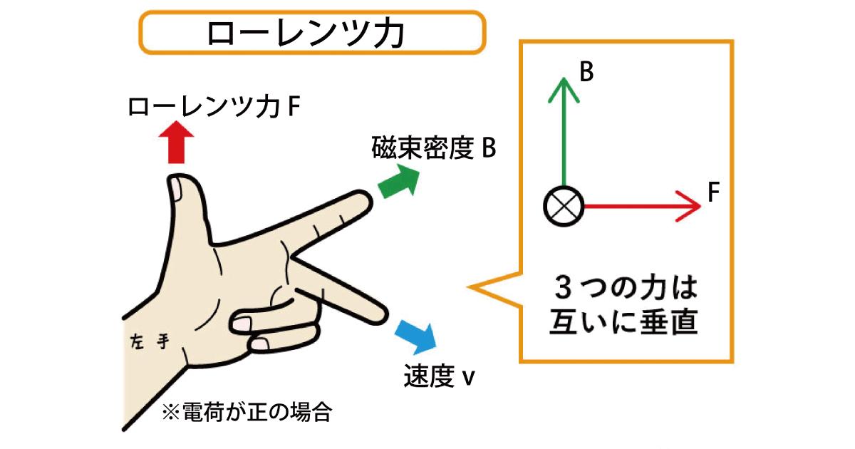 ローレンツ力の図