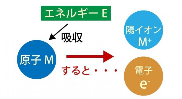 イオン化エネルギーとは?電子親和力との違いや求め方と覚え方を図説します!