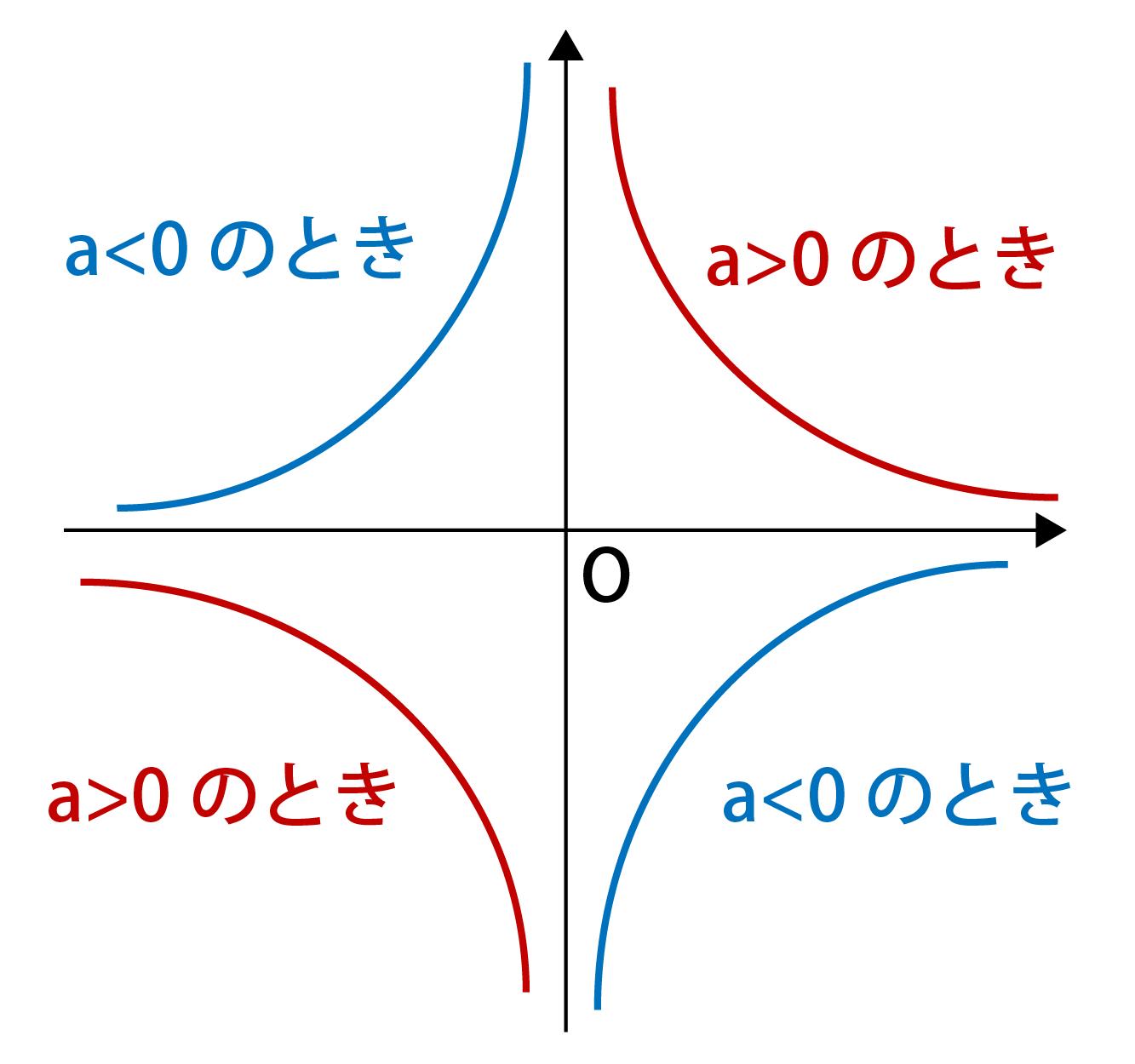 反比例のグラフの書き方まとめ