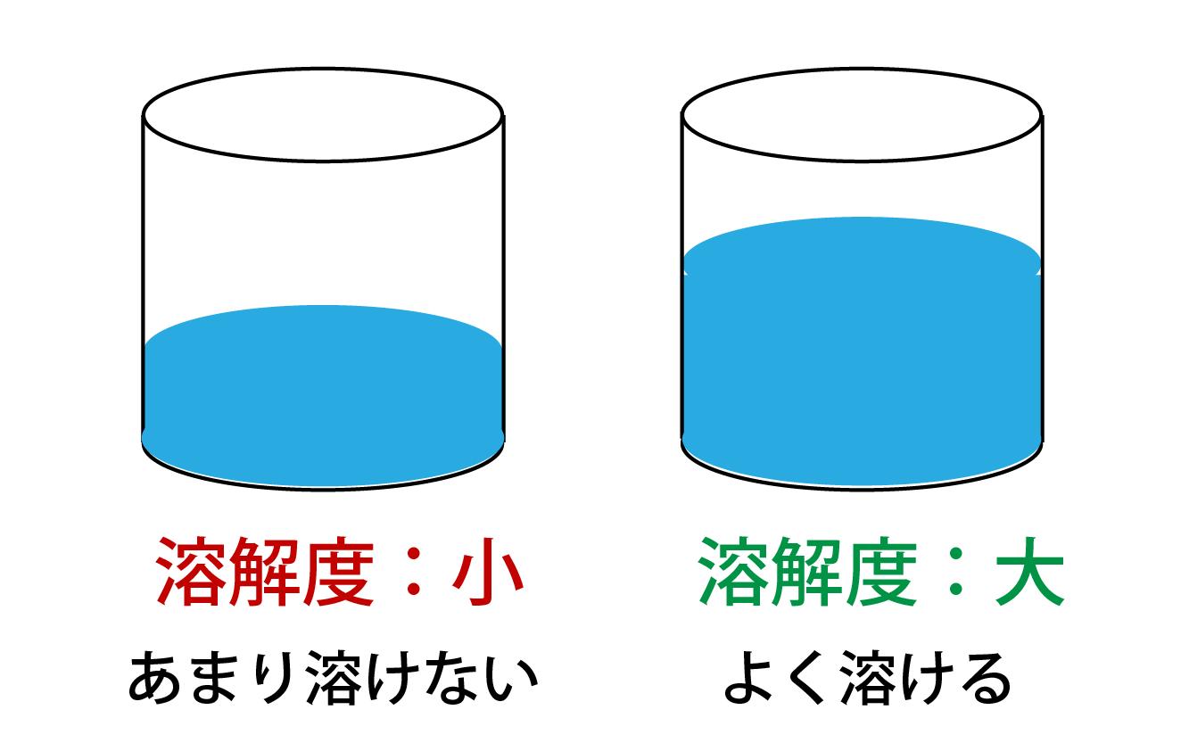 溶解度と水量の関係