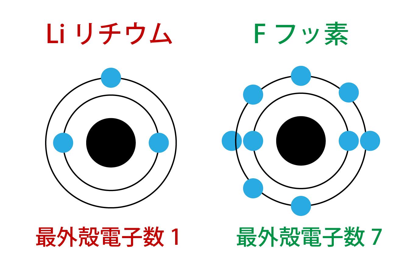 LiリチウムとFフッ素の最外殻電子数