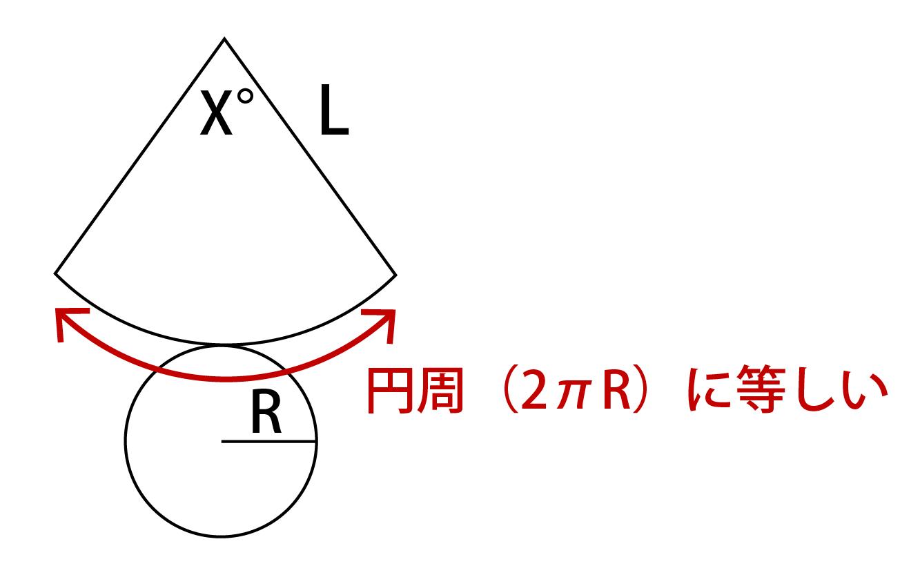 円錐の中心角の求め方(証明)
