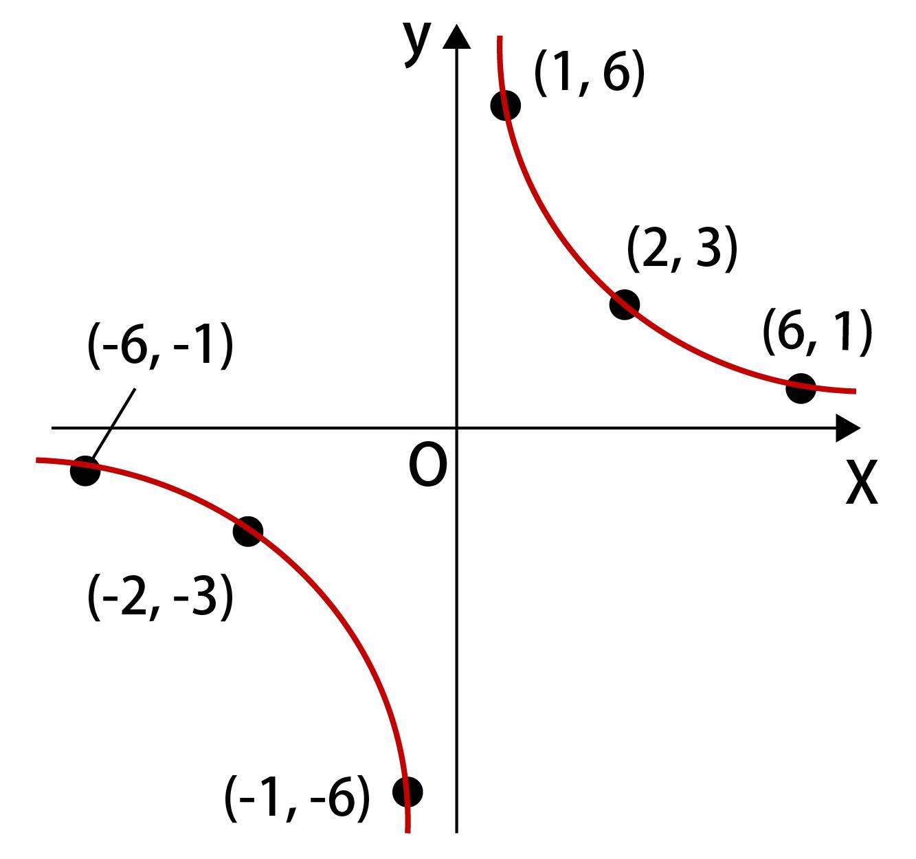 反比例のグラフの書き方解説画像