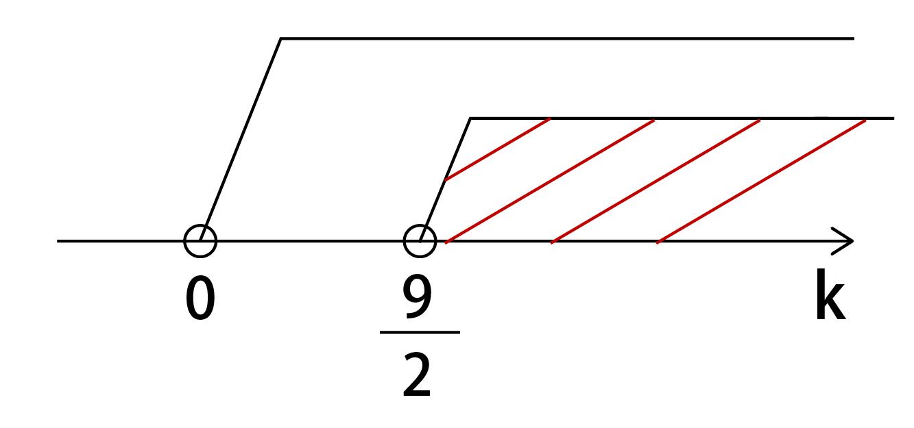 k>0の共通範囲