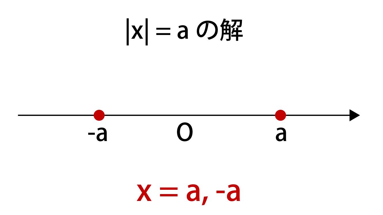 絶対値を含む不等式の公式解説画像