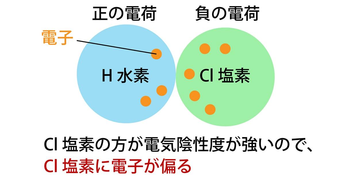 電気陰性度とは?覚え方や周期表・極性との関係が誰でもわかる!