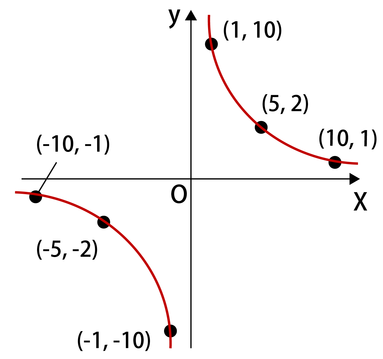 なめらかな曲線を描いた場合