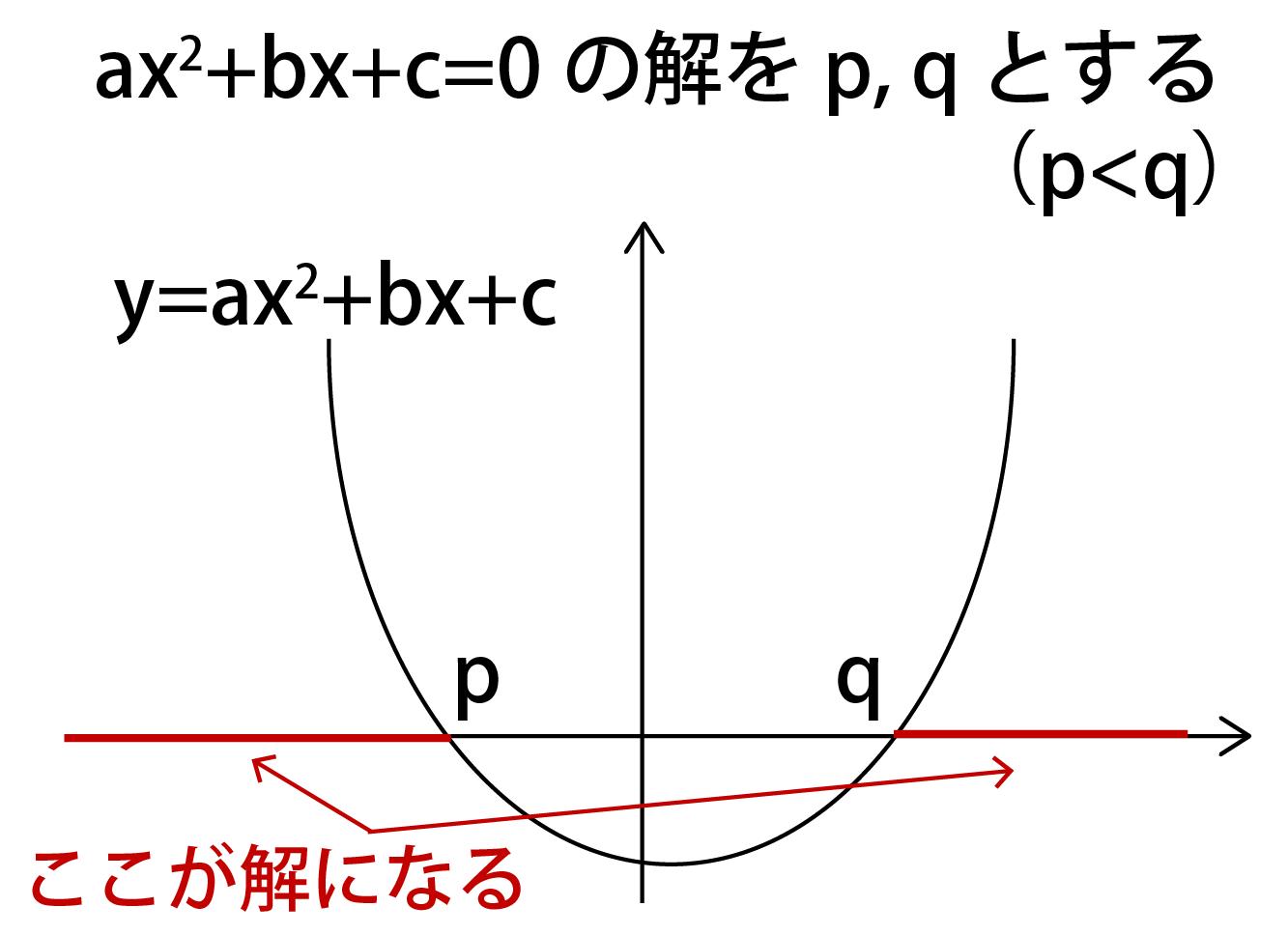 二次不等式の公式②
