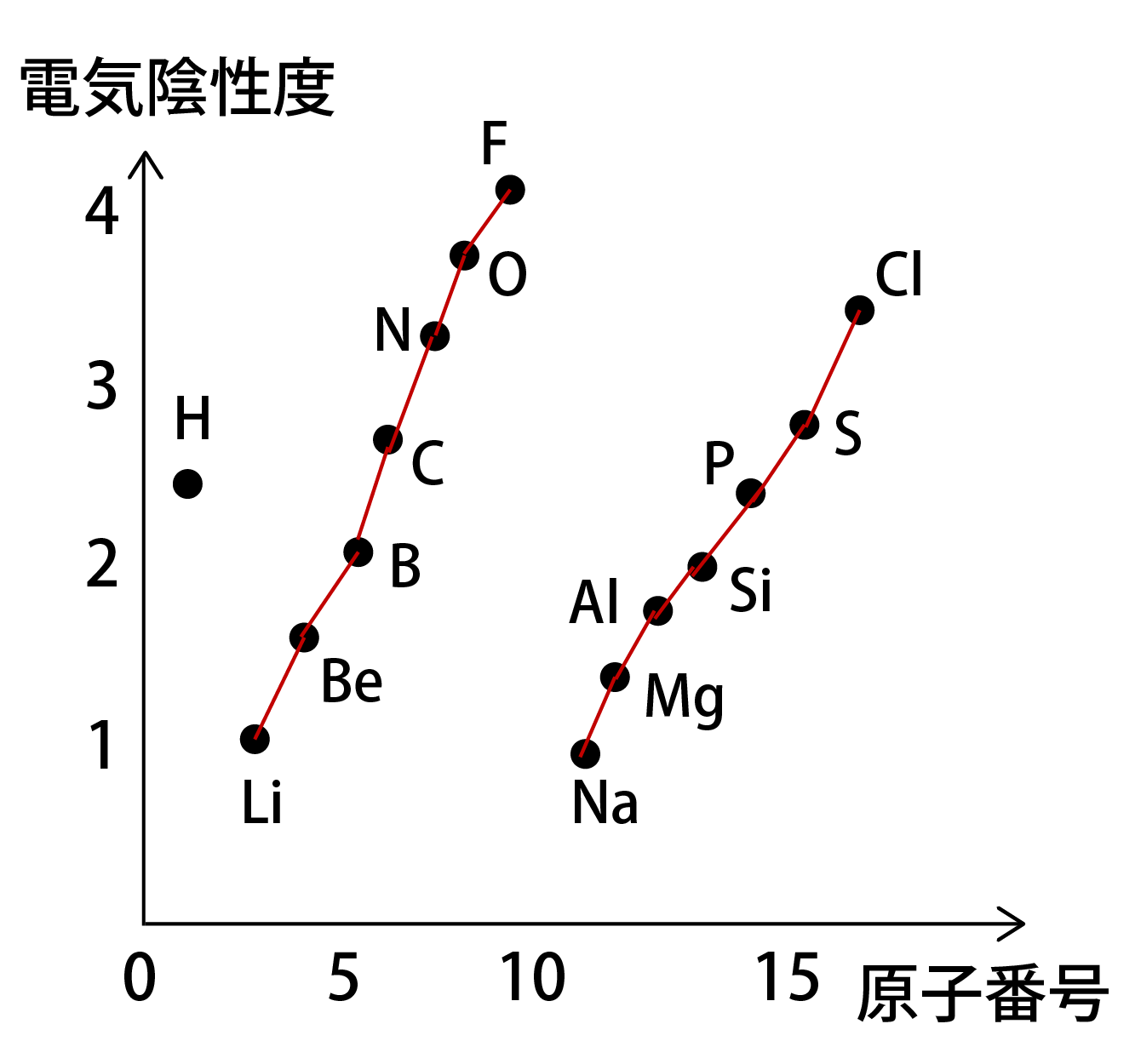 電気陰性度のグラフ画像