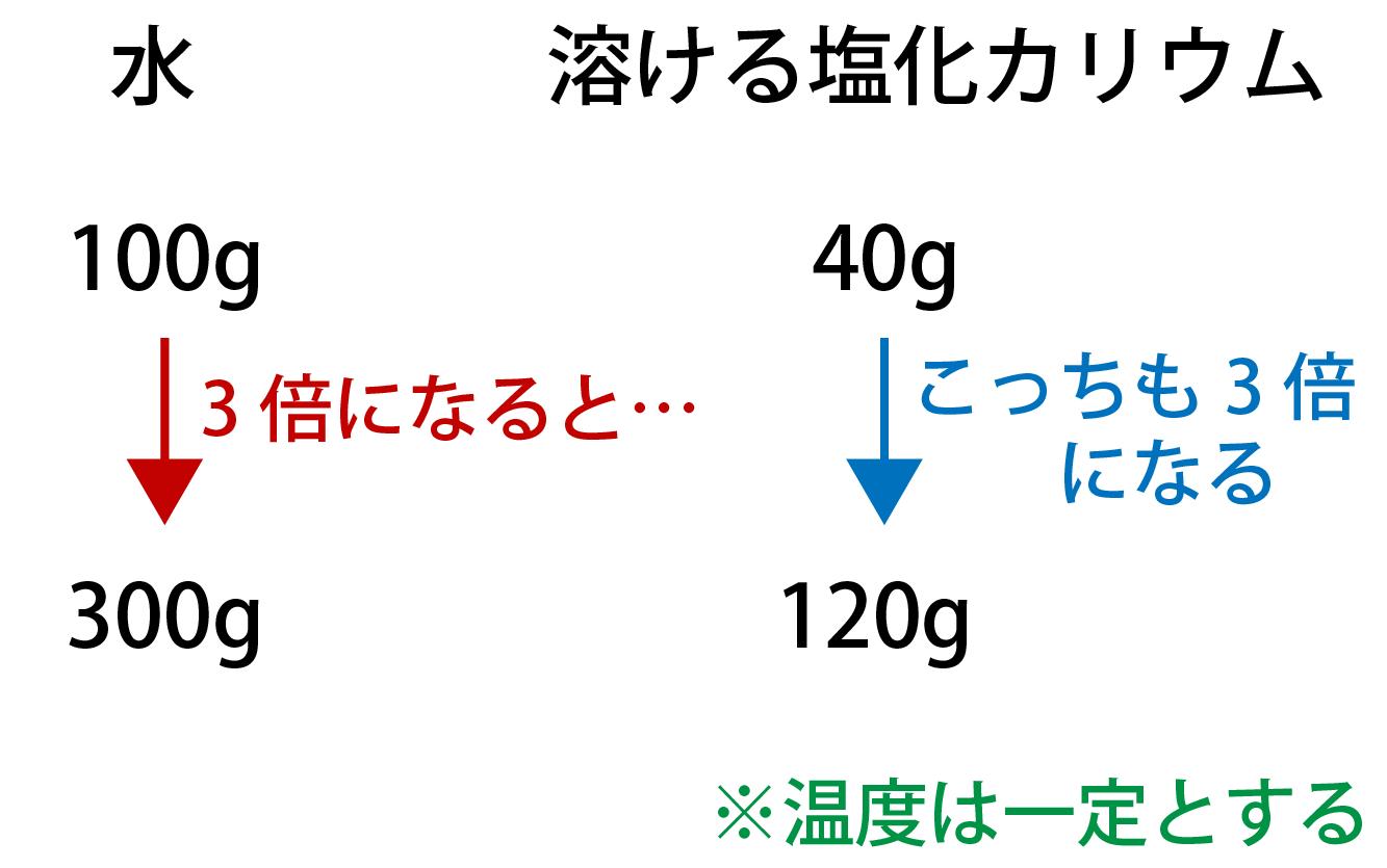 溶解度の求め方・計算方法の解説