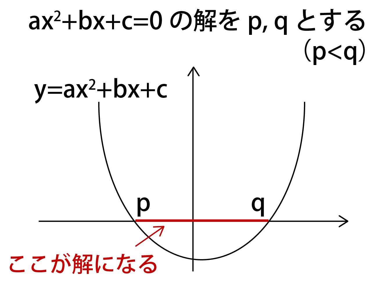 二次不等式の公式①