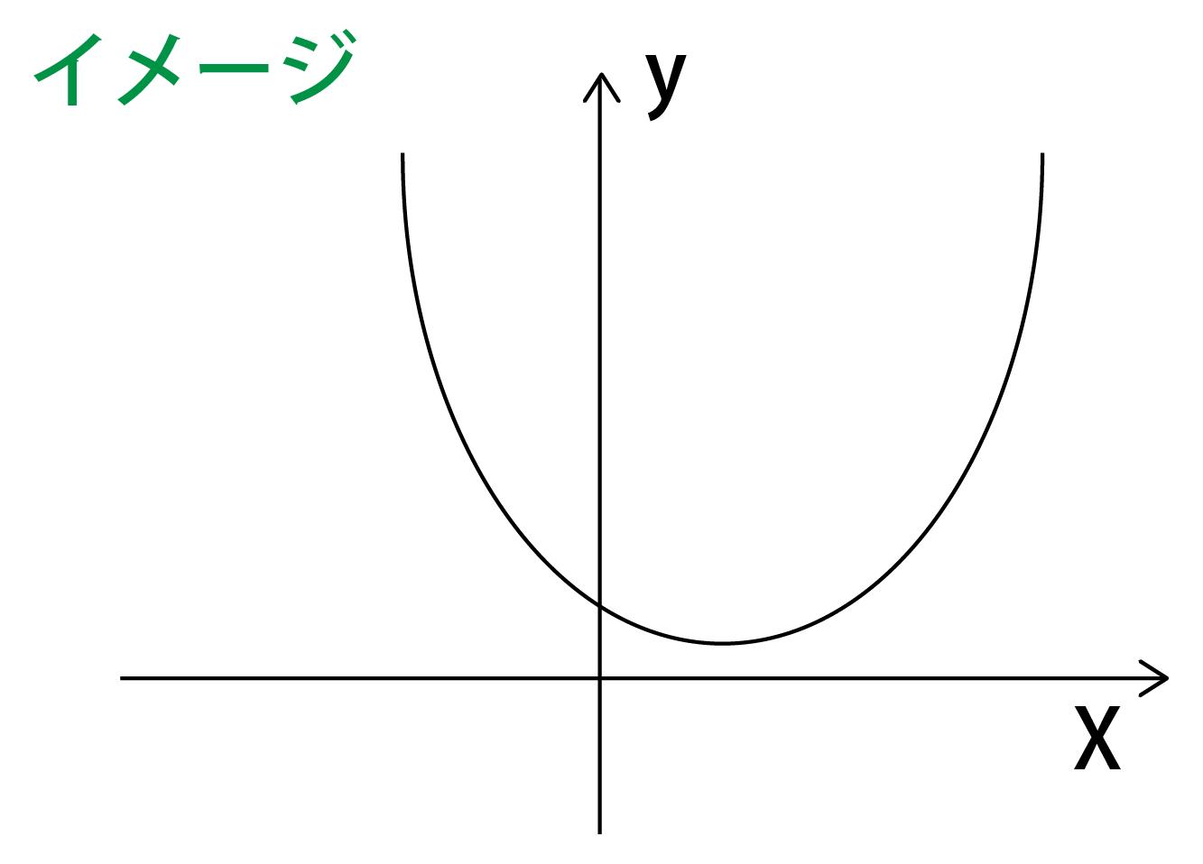 すべての実数においてy>0
