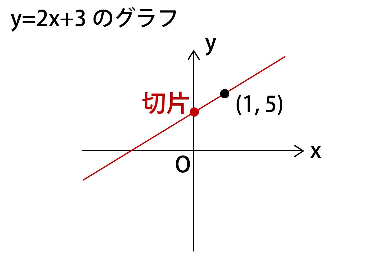x座標が0の点