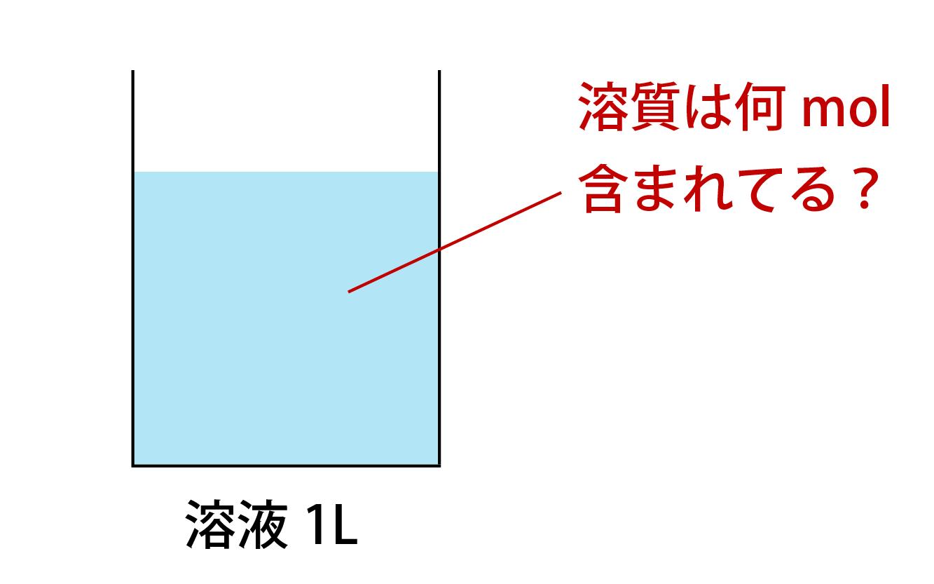 モル濃度とは何かの解説画像