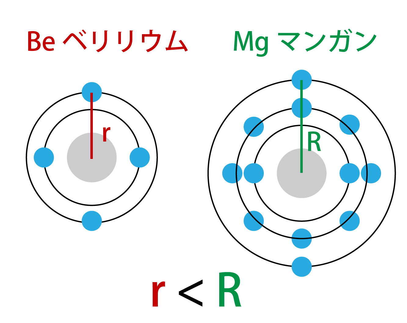 電子の数と最外殻の電子との距離