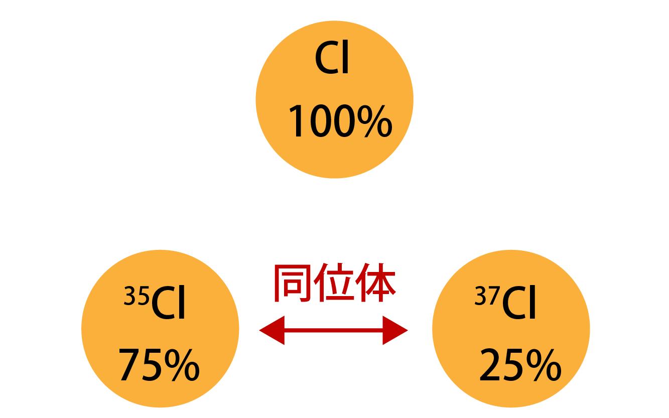 塩素Clの存在比
